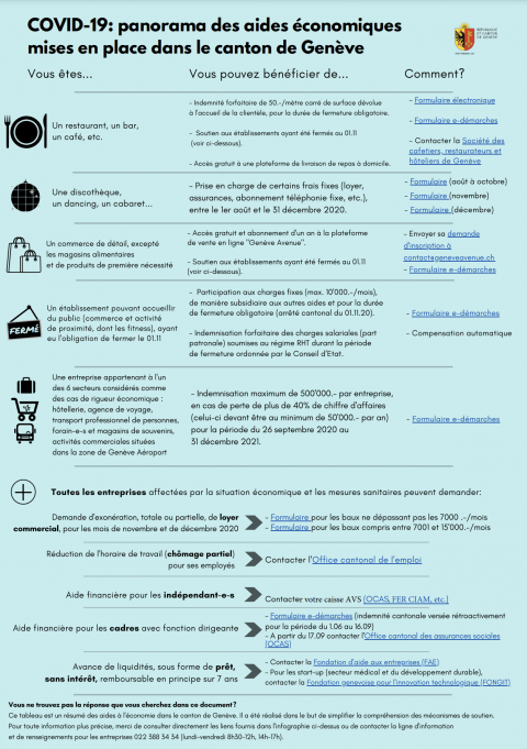 Panorama des aides économiques liées au COVID-19 à Genève