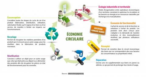 Un centre d'activités commerciales dédié à l'économie circulaire à Genève?